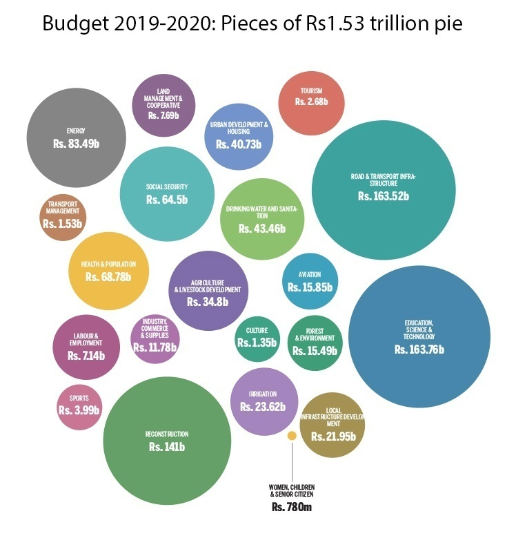 Graph of Budget Allocated to various sectors.