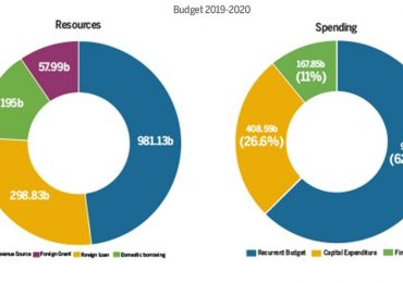 Ambitious and Unrealistic Budget